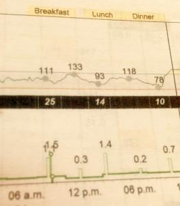 grafica de monitoreo continuo de glucosa de un buen día