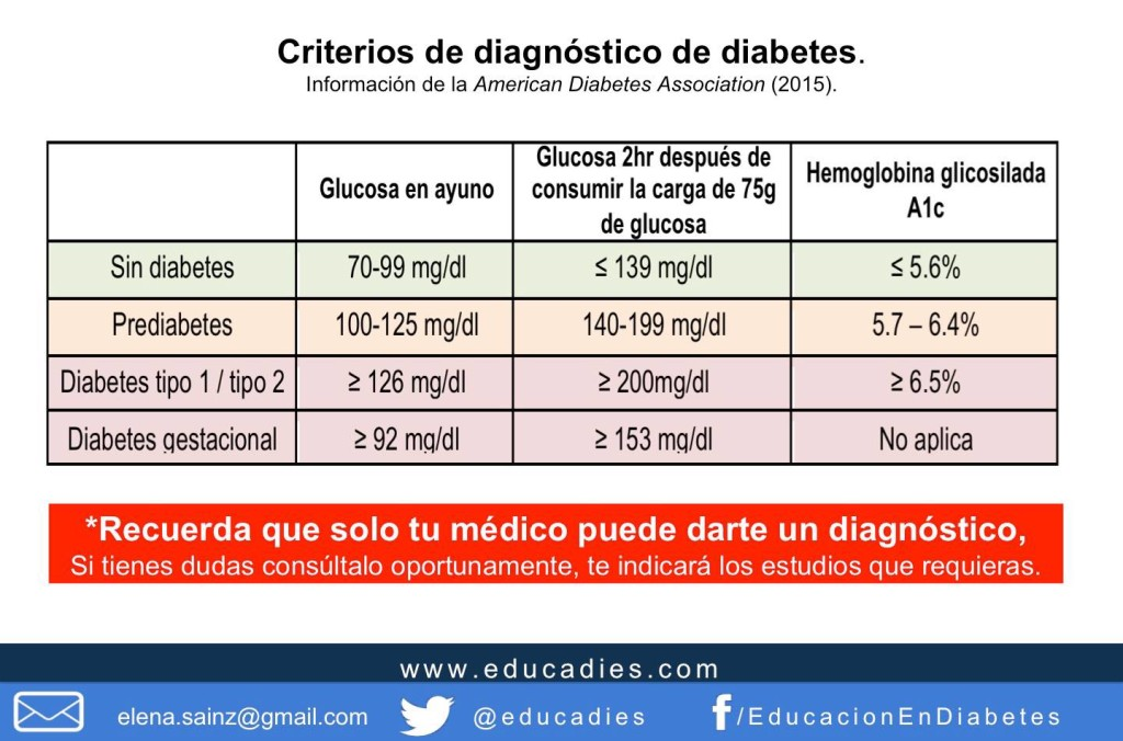diabetes diagnostico