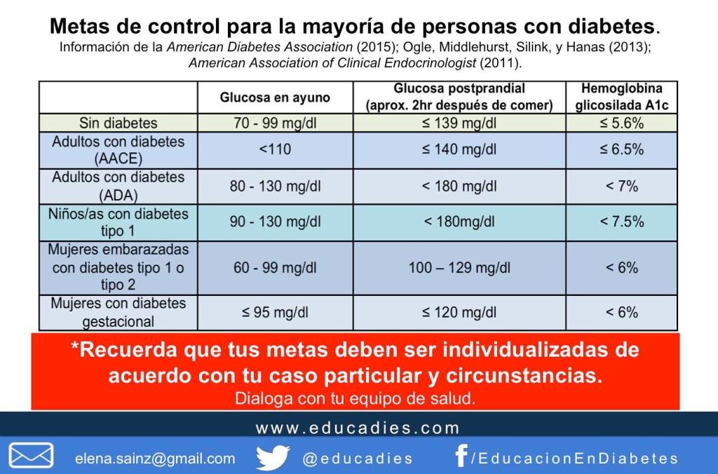 metas de control diabetes